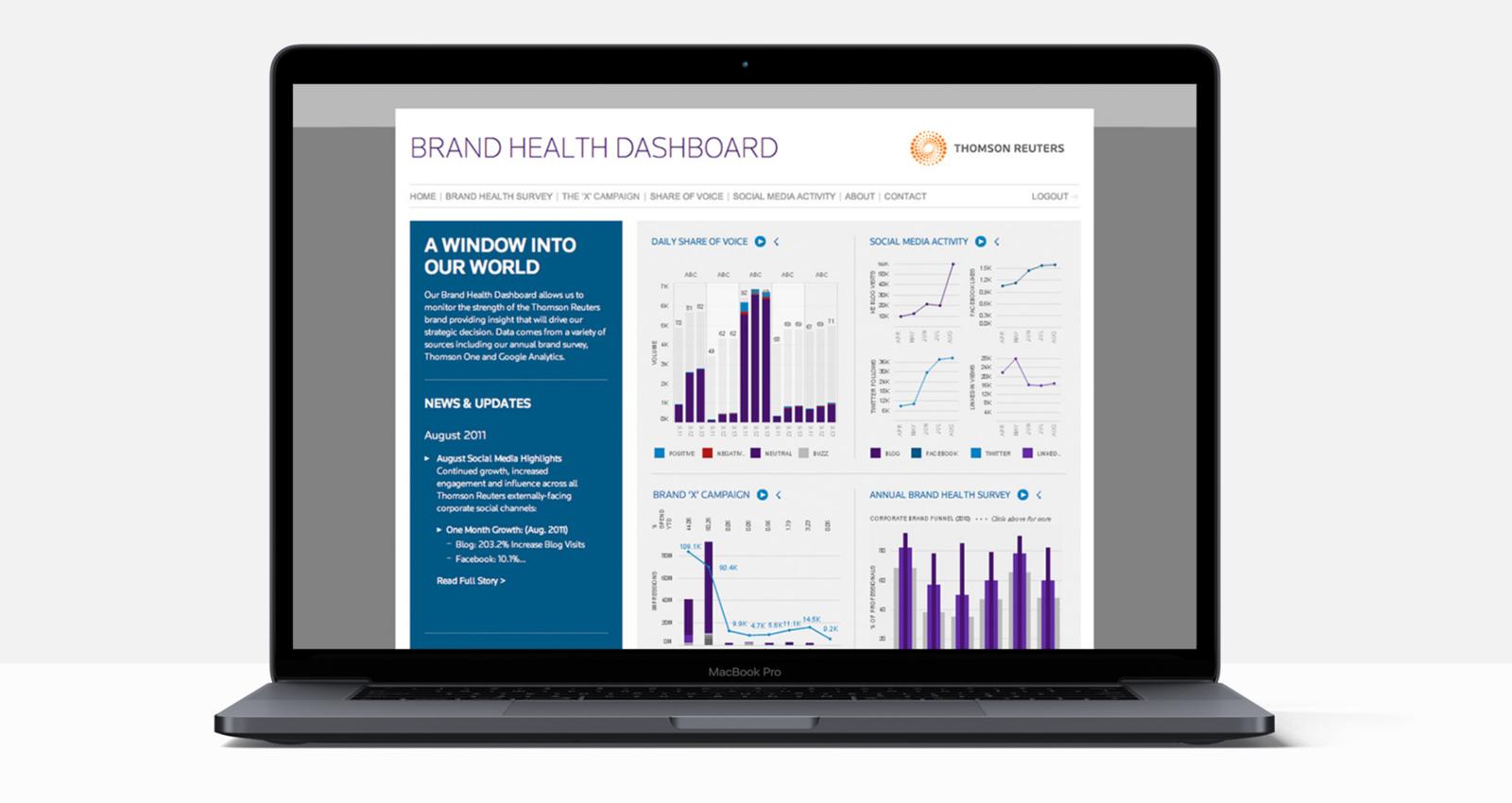 Brand Health Dashboard